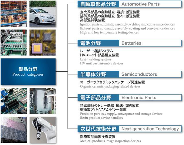 製品分野イメージ